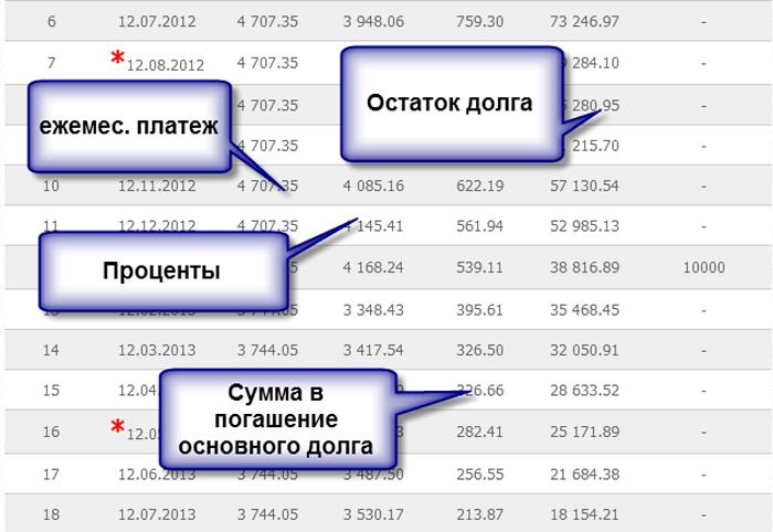 График погашения кредита в Хоум Кредит банке