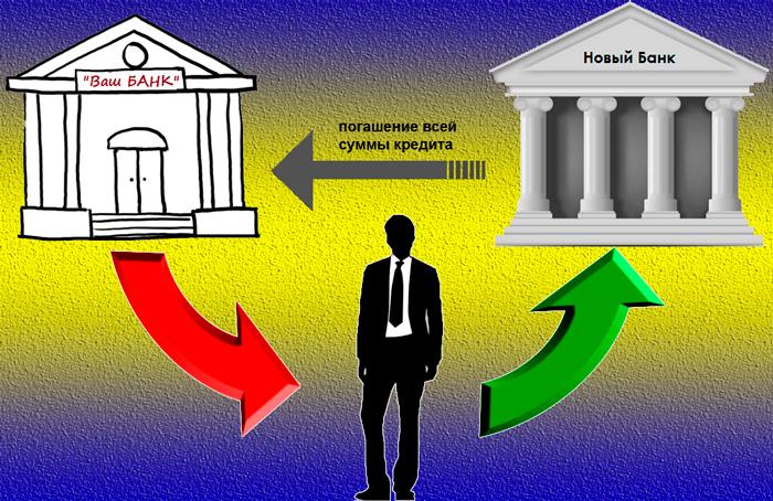 Как происходит рефинансирование