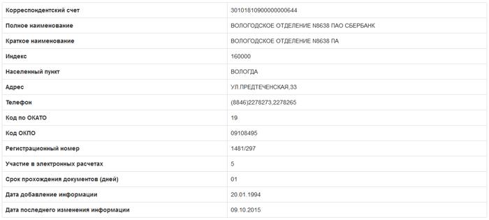 Информация о банке на сайте bik-info.ru