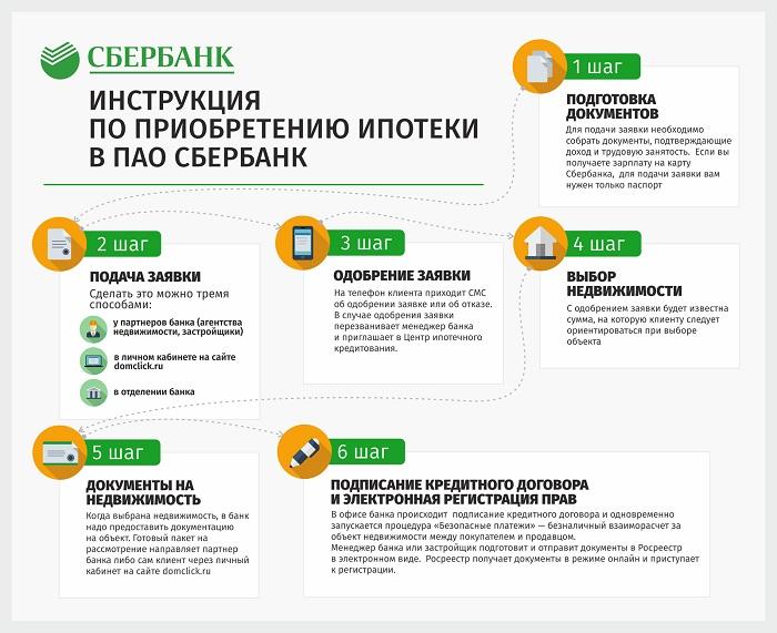 Схема ипотеки