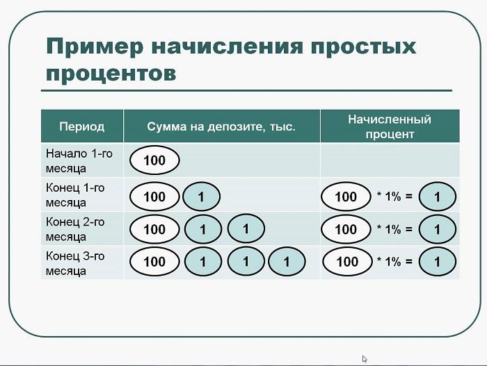 Простые и сложные проценты