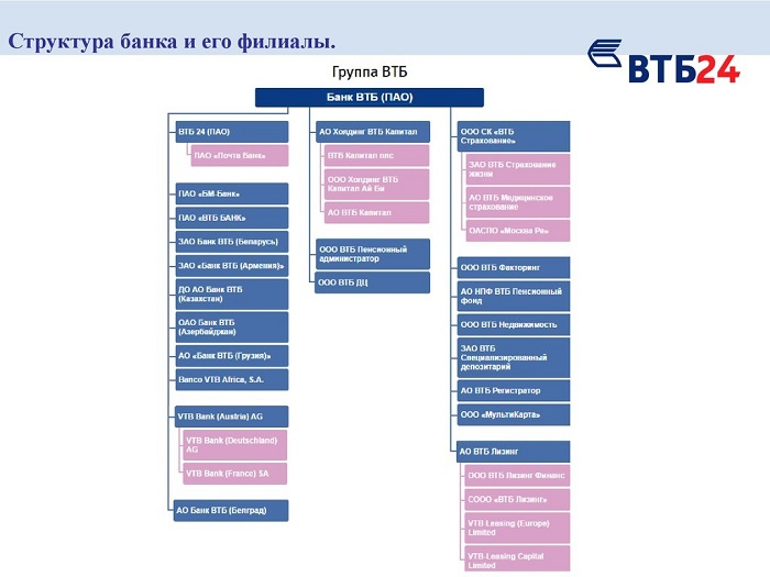 Комиссия за снятие наличных ВТБ 24