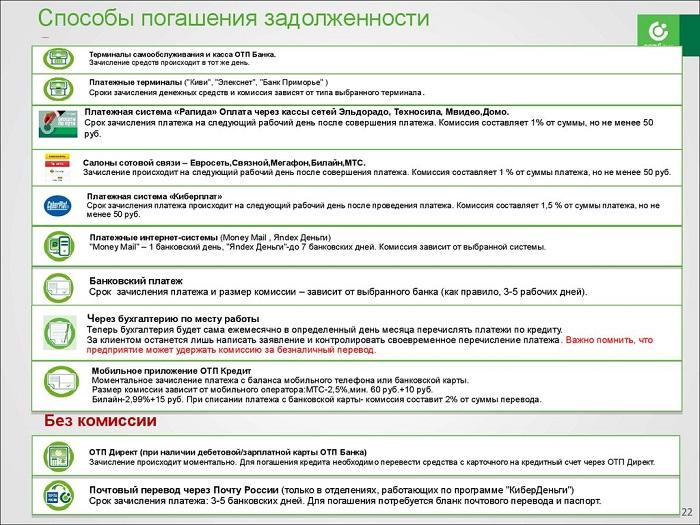 оплата кредита ОТП Банк онлайн