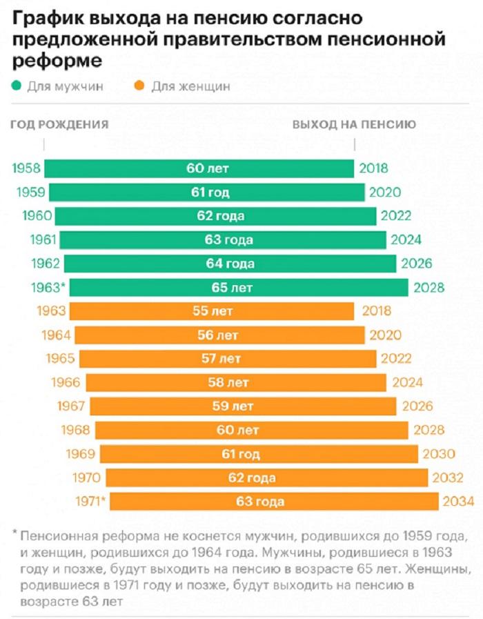 Схема повышения пенсионного возраста