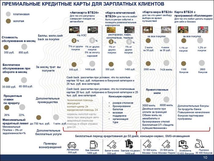 Привилегии зарплатных клиентов ВТБ 24