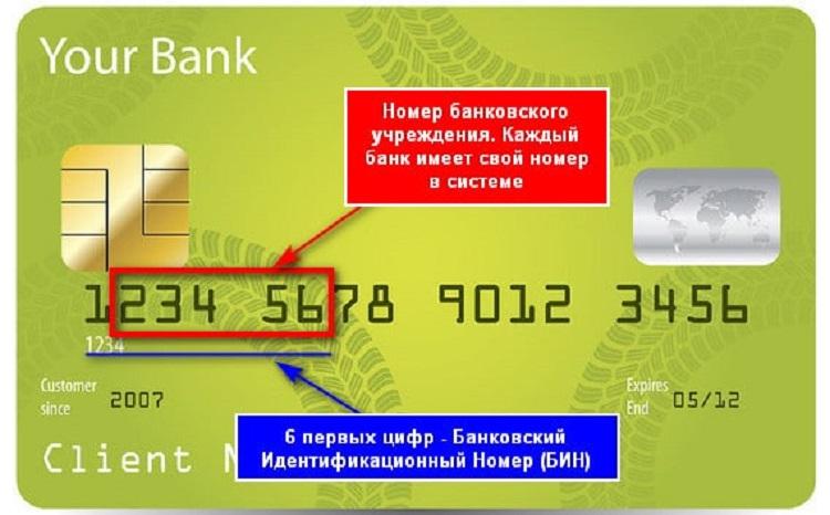 Как узнать, какого банка карта